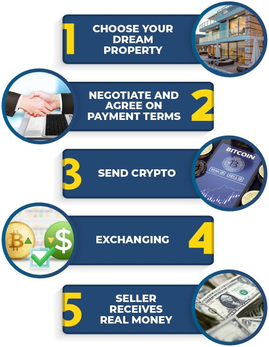 Pay With Bitcoin Steps