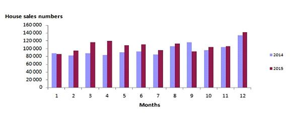 Объем проданой недвижимости, 2014-2015