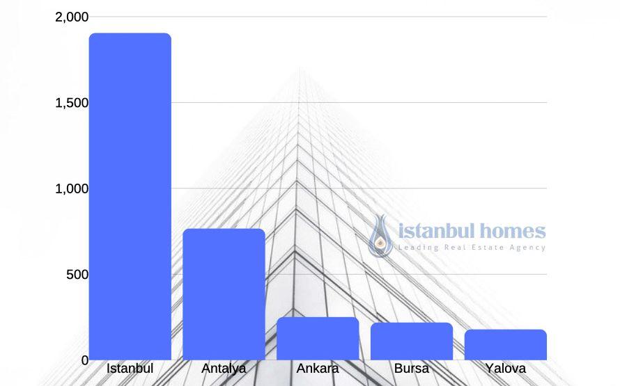Предпочтения Иностранцев по Регинам Турции для Покупки Жилья